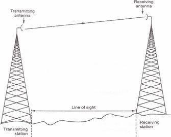 MICROWAVE PROPAGATION SYSTEM