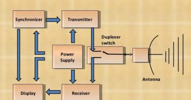 Basic Synchronizer Circuits