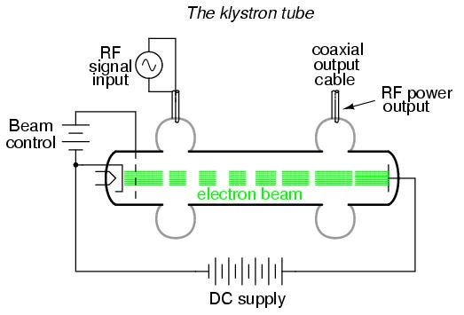 Multi-Cavity Klystron