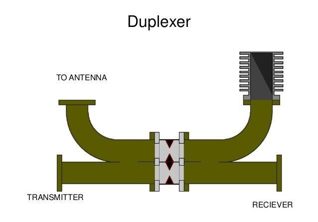 duplexer
