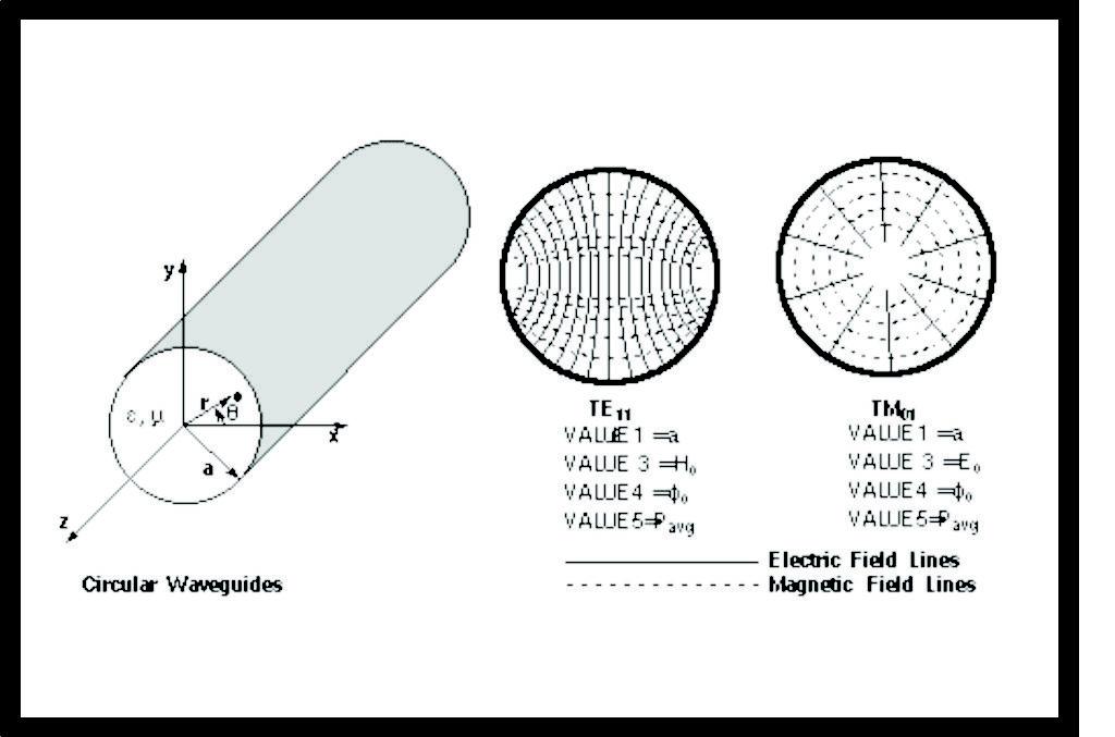 Circular Wave-Guide